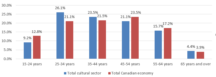 Chart 3.2.1 Age Profile in the Cultural Sector, 2015