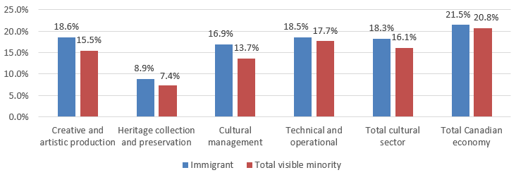 Chart 3.2.2 Immigration and Visible Minority Status, 2015