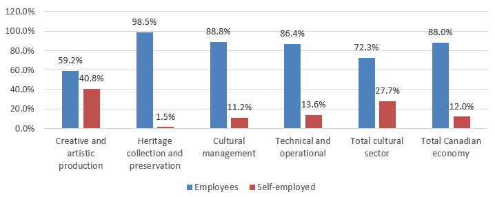 Chart 3.2.3.1a Employment Status: Employees vs. Self-Employed by Occupational Group, 2015