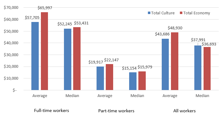 Chart 3.2.5.2 Income Levels: Average vs. Median, 2015