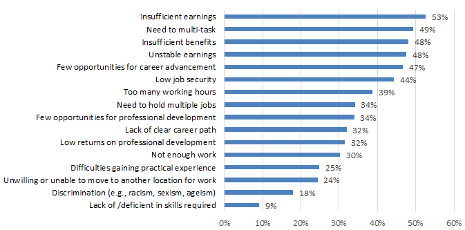 Chart 7.2.1A: Job Challenges: Cultural Sector