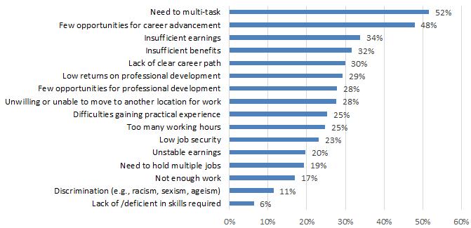 Chart 7.2.1B: Job Challenges: Heritage and Libraries