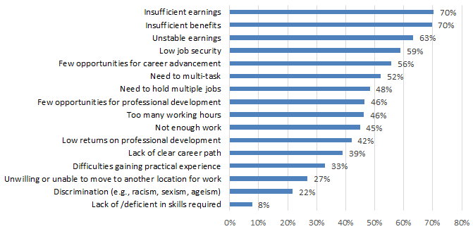 Chart 7.2.1C: Job Challenges: Live Performance