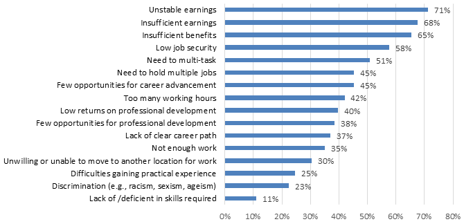 Chart 7.2.1D: Job Challenges: Visual and Applied Arts