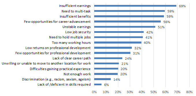 Chart 7.2.1E: Job Challenges: Written and Published Works