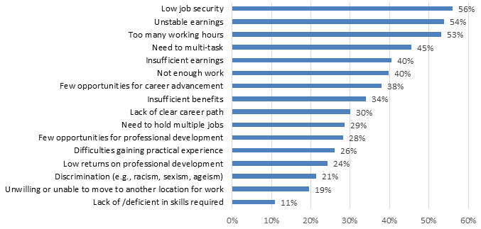 Chart 7.2.1F: Job Challenges: Audio-Visual and Interactive Media