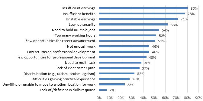 Chart 7.2.1G: Job Challenges: Sound Recording