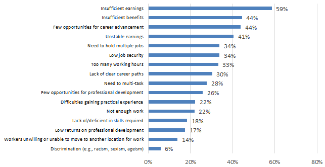 Chart 7.2.2A: Challenges in Attracting and Retaining Qualified Workers: Cultural Sector