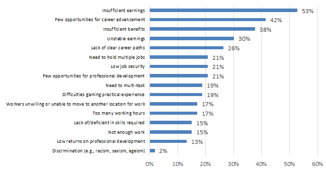 Chart 7.2.2B: Challenges in Attracting and Retaining Qualified Workers: Heritage and Libraries