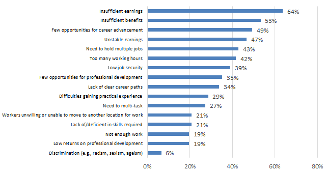 Chart 7.2.2C: Challenges in Attracting and Retaining Qualified Workers: Live Performance