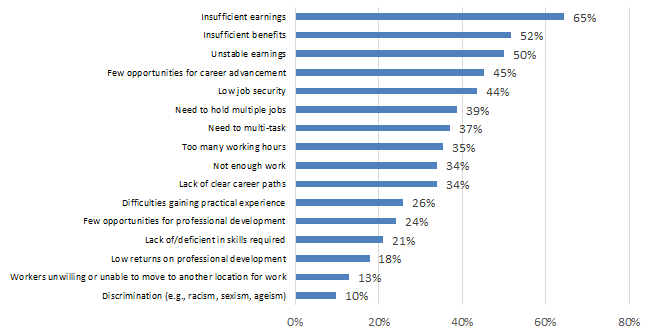Chart 7.2.2D: Challenges in Attracting and Retaining Qualified Workers: Visual and Applied Arts