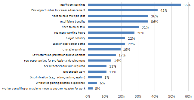 Chart 7.2.2E: Challenges in Attracting and Retaining Qualified Workers: Written & Published Works