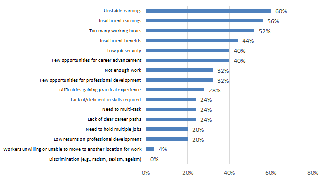 Chart 7.2.2F: Challenges in Attracting and Retaining Qualified Workers: Audio-Visual & Interactive Media