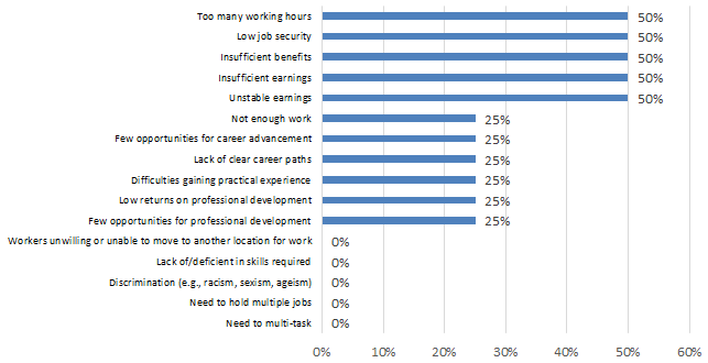 Chart 7.2.2G: Challenges in Attracting and Retaining Qualified Workers: Sound Recording